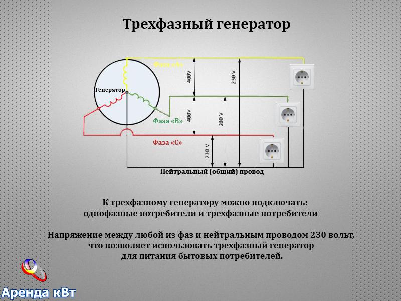 fazy-generatora-3