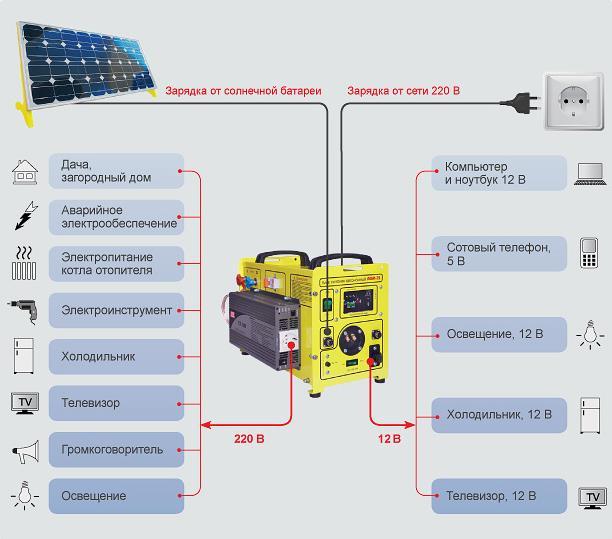 2016-10-05-13-19-57-generator-i-podklyuchaemoe-oborudovanie-osveshhenie-avarijnoe-osveshhenie-otoplenie-kotelnoe-oborudovanie