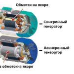 Синхронный генератор или асинхронный генератор